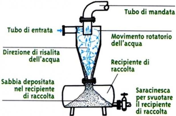 Filtro idroiclone antisabbia accessori colombi s r l for Idrociclone per sabbia usato